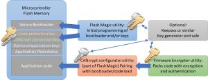 Secure Bootloader Components